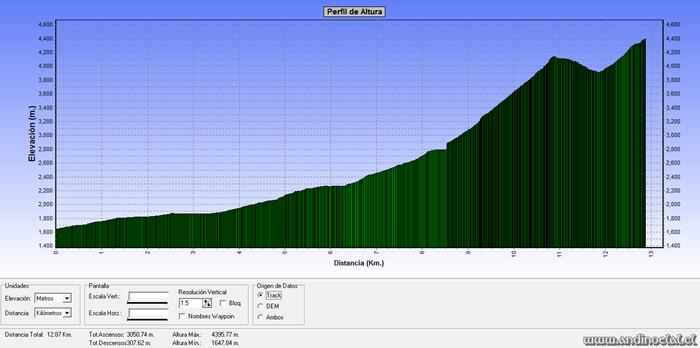 Perfil Track Acercamiento - Ascenso Co. Embarrada 4.398msnm