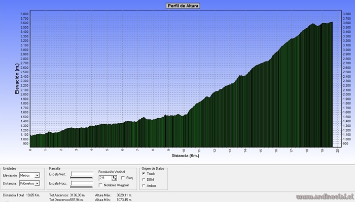 Perfil Track Ascenso Co. De Los Ángeles 3.623msnm