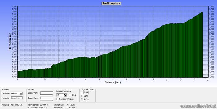 Perfil Track Ascenso Co. La Carlota 3.563msnm