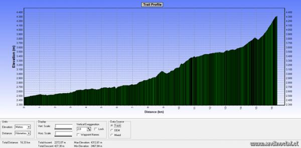 Perfil Track Ascenso Co. Pico Colina Norte 4.313msnm (GPS)