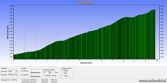 Perfil Track Ascenso Co. Potrerito 4.365msnm