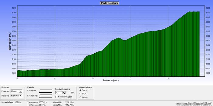 Perfil Track Ascenso Co. Pta. Ventanas 3.144msnm