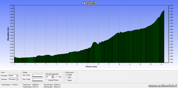 Perfil Track Ascenso Co. Punta Cuba 4.121msnm