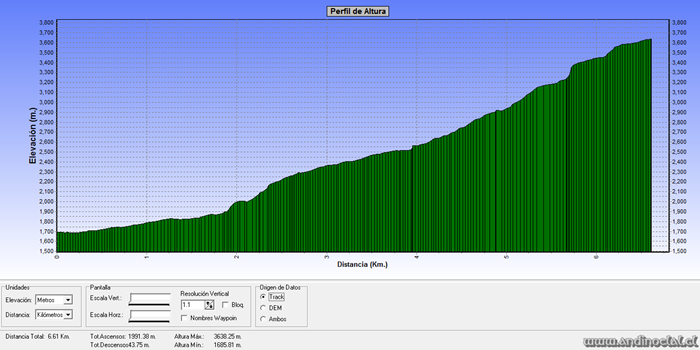 Perfil Track Ascenso Co. Punta Sin Nombre 3.639msnm (GPS)