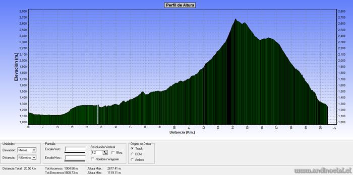 Perfil Track Cos. Terremoto 2.664msnm & Covarrubias 2.365msnm