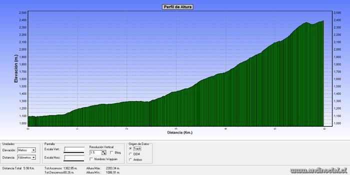 Perfil Track Co. Pta. Horizonte 2.374msnm