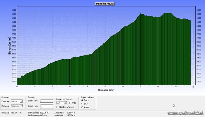 Perfil Track Cordón Occidental Quebrada de Los Lun