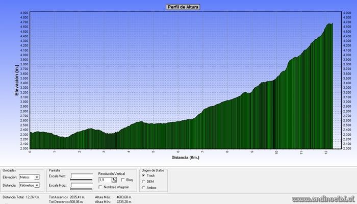 Perfil Track Ruta Co. Placas Cumbres S & N