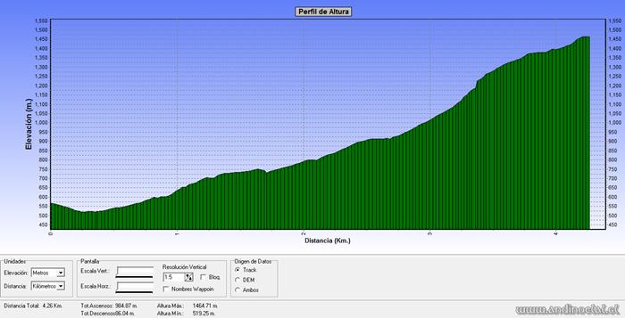 Perfil Ascenso Co. Negro 1.473msnm