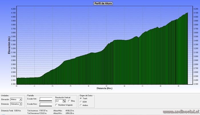 Perfil Ascenso Vn. Azufre 4.100msnm