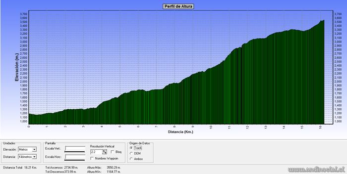 Perfil Track Ascenso Cerro Santa Rita 3.533msnm