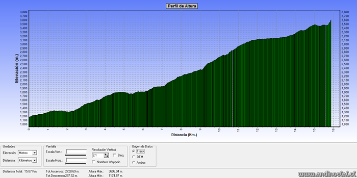 Perfil Track Ascenso Cerro Tontor Zapala 3.610msnm