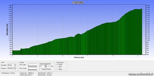 Perfil Track Ascenso Co. Bayo 1.791msnm