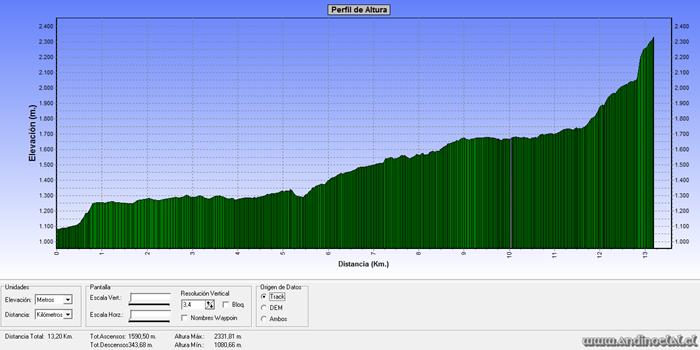 Perfil Track Ascenso Co. Colmillo del Diablo 2.335msnm