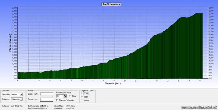 Perfil Track Ascenso Co. Del Corazón 2.732msnm (GPS)
