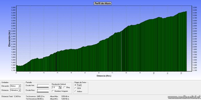 Perfil Track Ascenso Co. El Pelado 3.361msnm