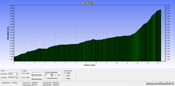 Perfil Track Ascenso Co. Mora 3.565msnm