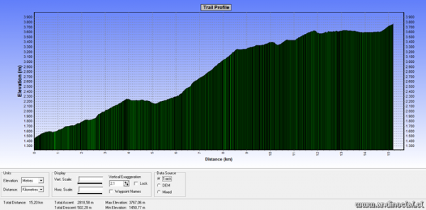 Perfil Track Ascenso Co. Piedras Negras 3.776msnm