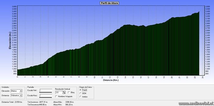 Perfil Track Ascenso Co. Piuquenes 3.403msnm