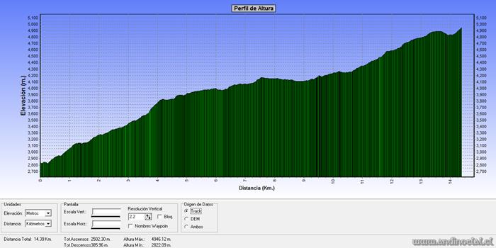 Perfil Track Ascenso Co. Punta Hermandad 4.930msnm