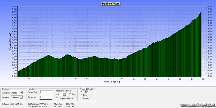 Perfil Track Ascenso Co. Punta Santiago 5.083msnm