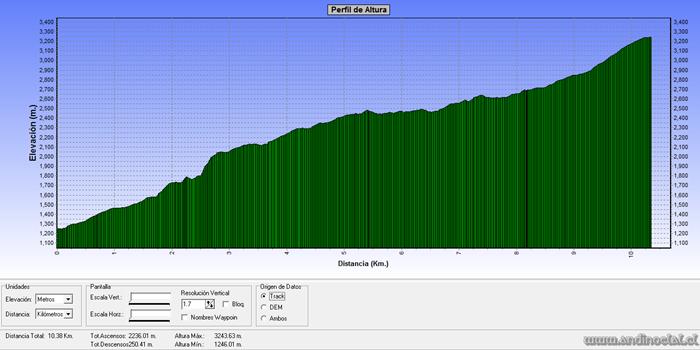 Perfil Track Ascenso Co. San Lorenzo 3.220msnm