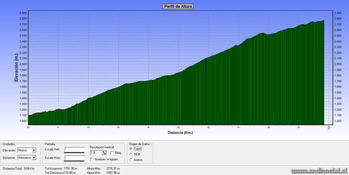 Perfil Track Ascenso Cos Conchalí 2.552msnm & Carpa 2.776msnm