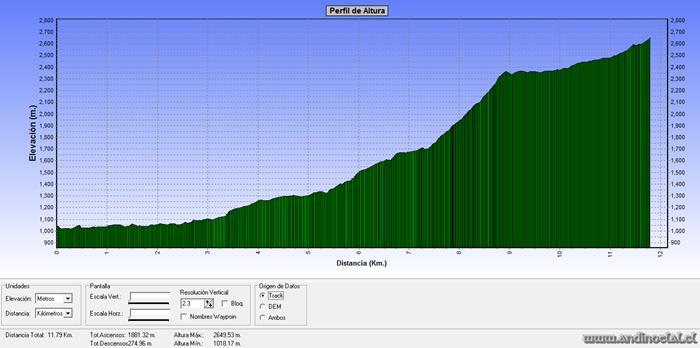 Perfil Track Ascenso Mo. El Pangal 2.575msnm