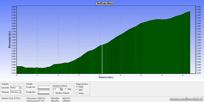 Perfil Track Ascenso Quebrada Seca 4.418msnm
