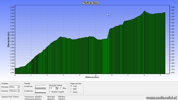 Perfil Track Cos. El Salto 3.580msnm & San Simón 3.520msnm