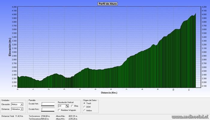 Perfil Track Ruta Pta. Alazán 4.003msnm