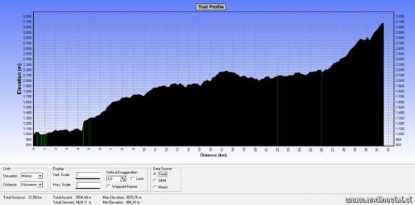 Perfil Track de Ascenso Co. Los Cristales 3.057msnm